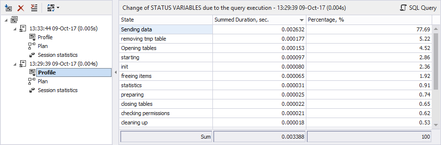 Query Profiler results